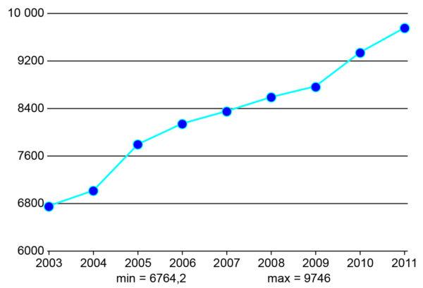 Объем потребления свинца в мире, тыс. тонн