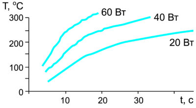 Схема к расчету температуры жала паяльника