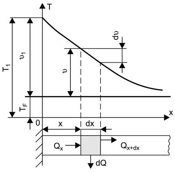Схема переноса тепла через стержень