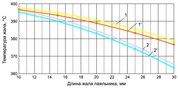 Рис. 4. Зависимость температуры жала паяльника от его длины: 1 — для диаметра 5 мм; 2 — для диаметра 3 мм; 1', 2' — рассчитанные по формуле (1)