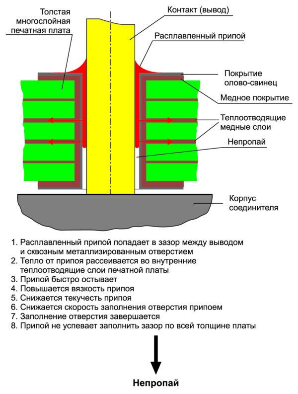 Механизм возникновения непропаев в сквозных металлизированных отверстиях многослойных печатных плат с теплоотводящими слоями