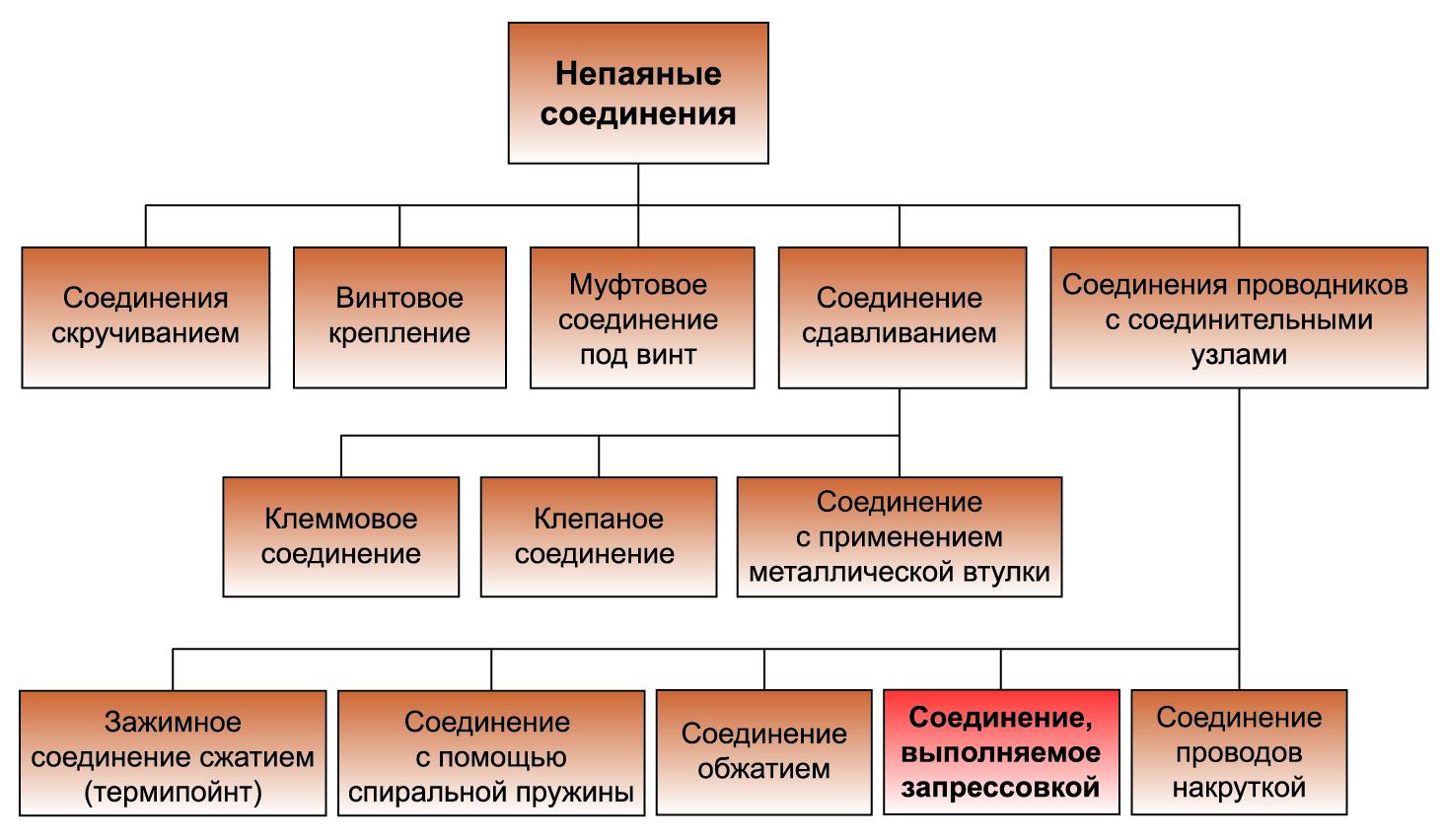 Классификация непаяных соединений