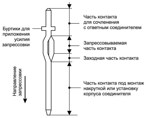 Конструкция упругого контакта