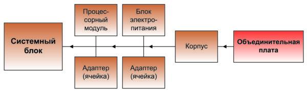 Типовая структура системного блока
