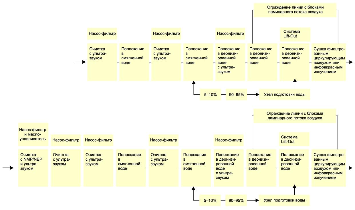 Схема работы: а) модульной компоновки для очистки перед нанесением покрытий на базе X-tra line precision; б) комбинированной модульной компоновки для очистки перед техническим контролем и нанесением покрытий на базе X-tra line precision