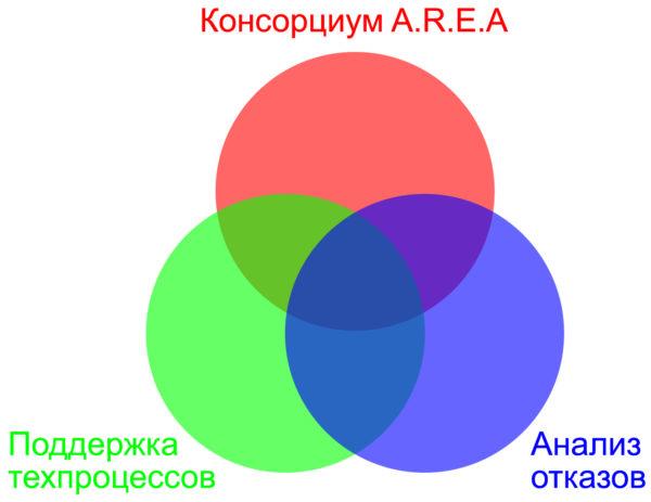 Организационная структура Лаборатории APL