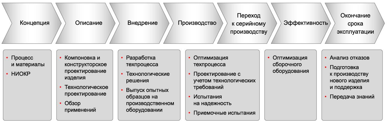 Услуги Лаборатории APL в течение всего жизненного цикла изделия