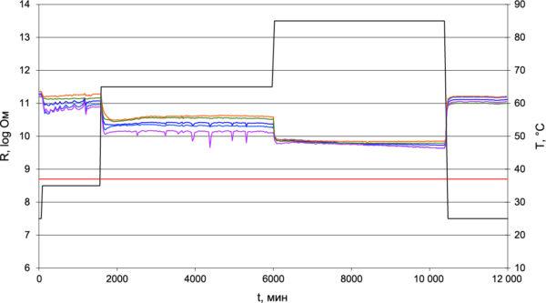 Цикл «85/85» для оценки влажности и сопротивления изоляции (предельное значение IPC по классу B для «гидролитически устойчивого конформного покрытия» согласно IPC-CC-830B [7] установлено равным 500 МОм)