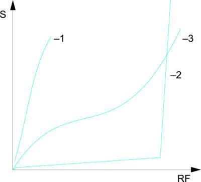 Изотерма сорбции S описывает связь между содержанием воды в веществе и относительной влажностью RH окружающего воздуха при постоянной температуре