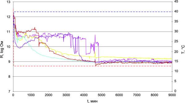 Влажность и сопротивление изоляции в условиях конденсации (+40 °C/100%) для трех конформных покрытий ELPEGUARD с пределом IPC, равным 500 МОм