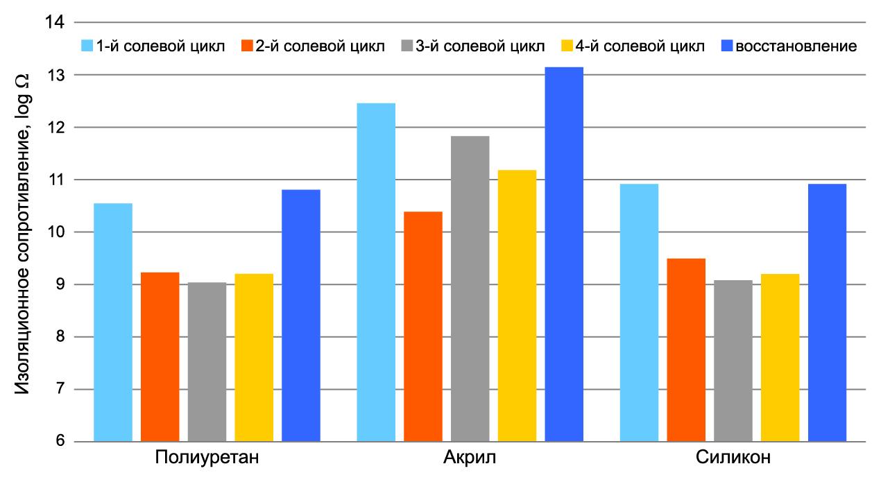 Сравнение характеристик защитного покрытия в среде соляного тумана