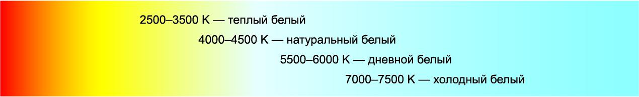 Типичные диапазоны цветовой температуры для светодиодов