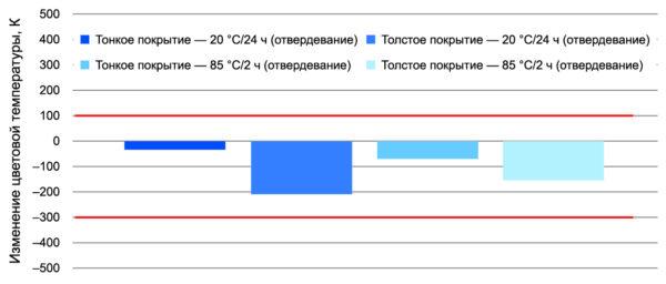 Пример изменения цветовой температуры — Electrolube AFA