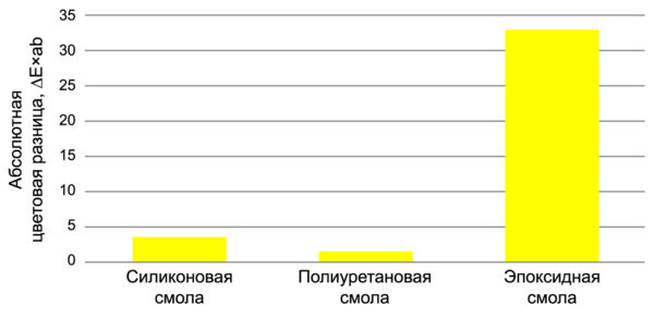 Сравнение стандартного химического состава смол после 1000 ч воздействия УФ-света