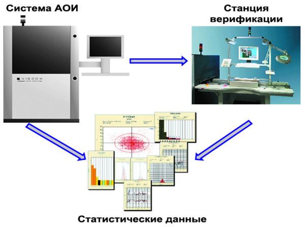 Статистический анализ данных автоматического оптического контроля
