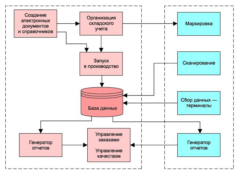 Общая структура системы прослеживаемости