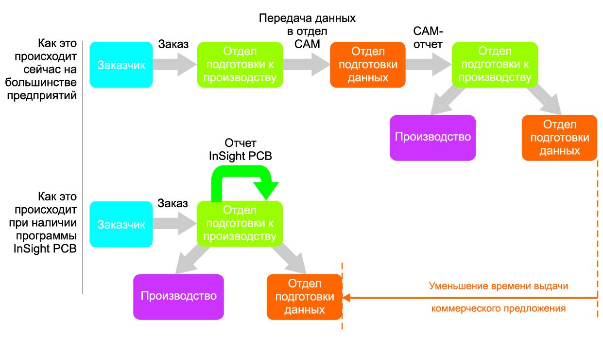 Применение InSight PCB для подготовки производства