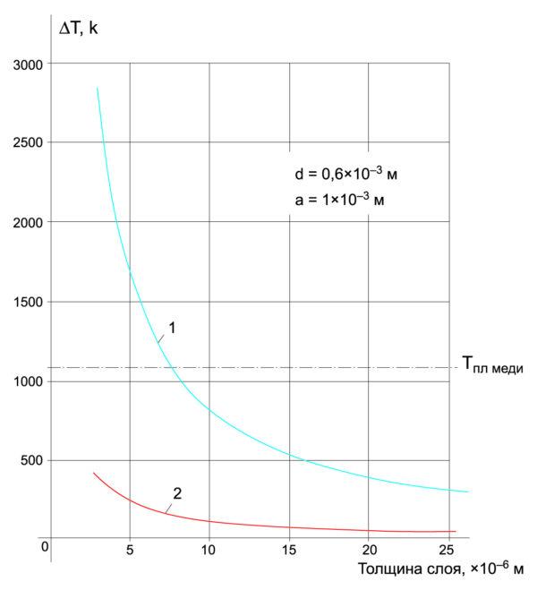 График изменения температуры перегрева слоя металлизации