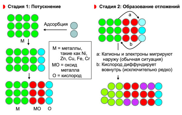 Механизм коррозии