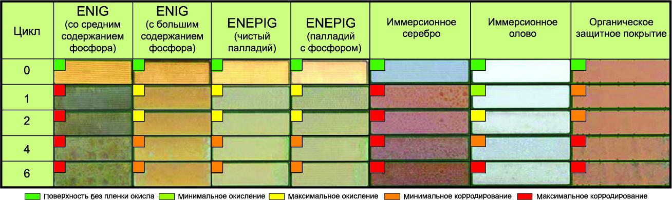 Внешний вид купонов после испытания по Кестерниху финишных покрытий ENIG, ENEPIG, с иммерсионным серебром, иммерсионным оловом и органическим защитным покрытием