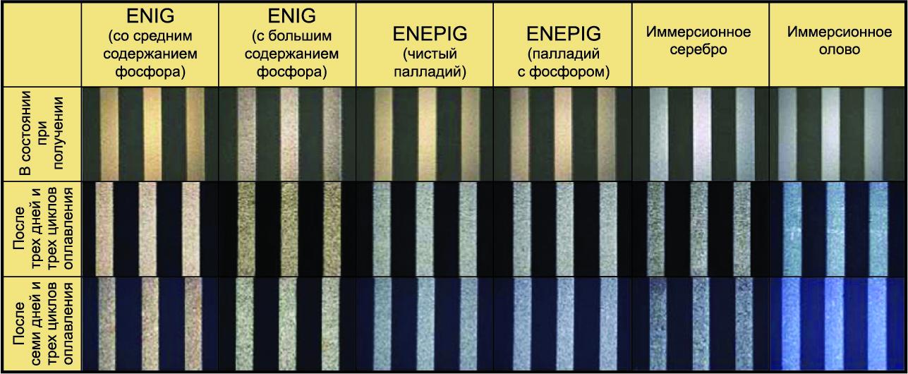Увеличенное изображение после испытания SIR покрытий ENIG и ENEPIG (вверху) и иммерсионного серебра и иммерсионного олова (внизу)