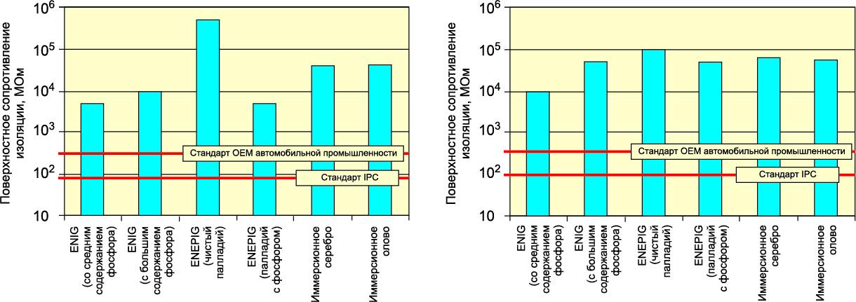 Сводка всех измерений поверхностного сопротивления изоляции: в состоянии при получении плюс четыре дня, плюс четыре дня с последующими тремя циклами оплавления и последующей выдержкой при 155 °C в течение четырех часов