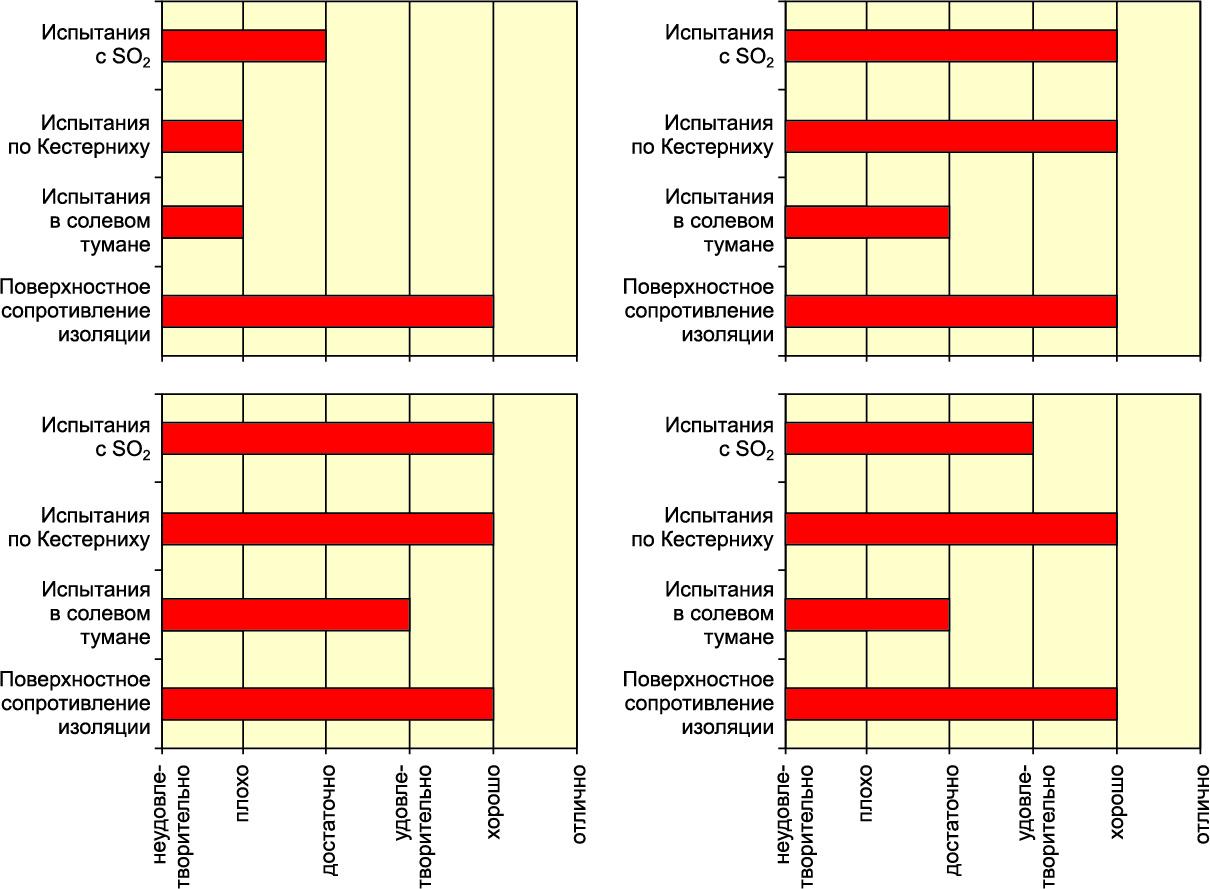 Результаты испытаний коррозионной стойкости покрытия ENIG: с высоким содержанием фосфора; со средним содержанием фосфора; с чистым палладием; с палладий-фосфором