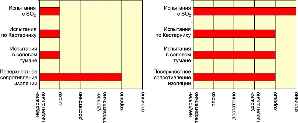 Результаты испытаний коррозионной стойкости:  иммерсионного серебра; иммерсионного олова