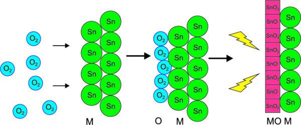 Пассивация поверхности иммерсионного олова [1]