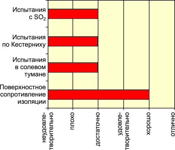 Результаты испытаний коррозионной стойкости органического защитного покрытия (OSP)