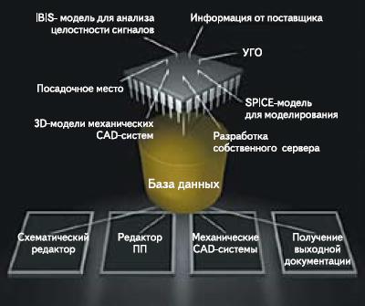 Структура системы управления компонентами