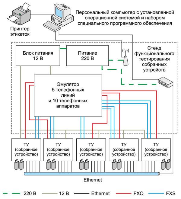 Стенд функционального тестирования собранных устройств