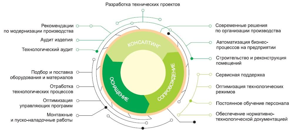Комплексный подход к реализации проектов