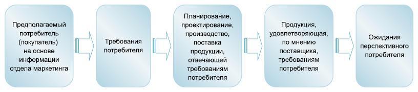 Схема деятельности компании нарынке покупателя