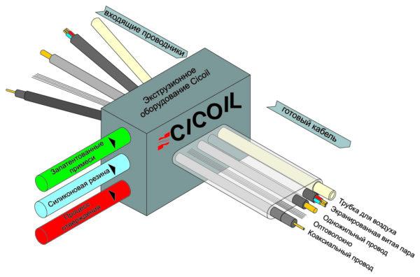 Технология экструзии Cicoil