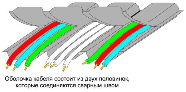 Структура кабеля из тефлона