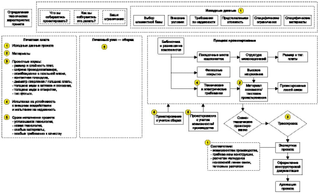 Структура процесса проектирования