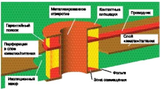 Поперечное сечение сквозного металлизированного отверстия