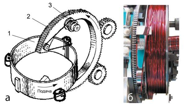 Слева: вращающийся челнок со шпулей; справа: с кольцевым магазином