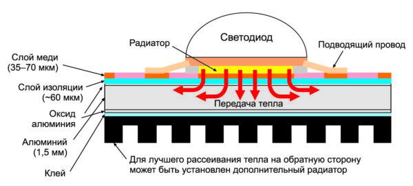 Строение светодиодного модуля