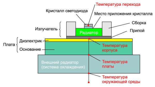 Теплоотвод в структуре светодиодного модуля