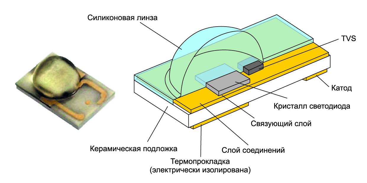 Строение стандартного светодиода