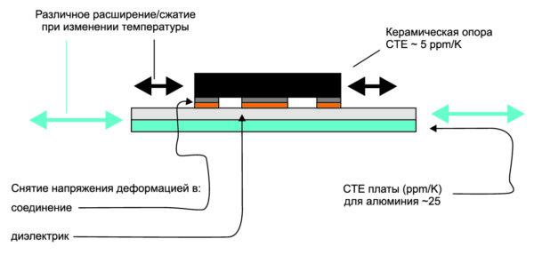 Повреждение паяных соединений при термомеханическом циклировании