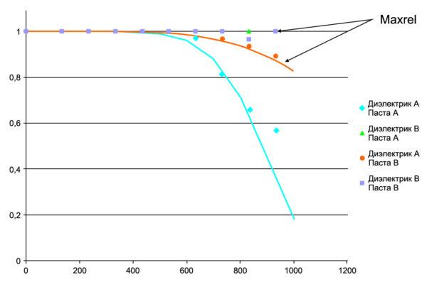 Процент выхода из строя светодиодов в зависимости от числа термоциклов