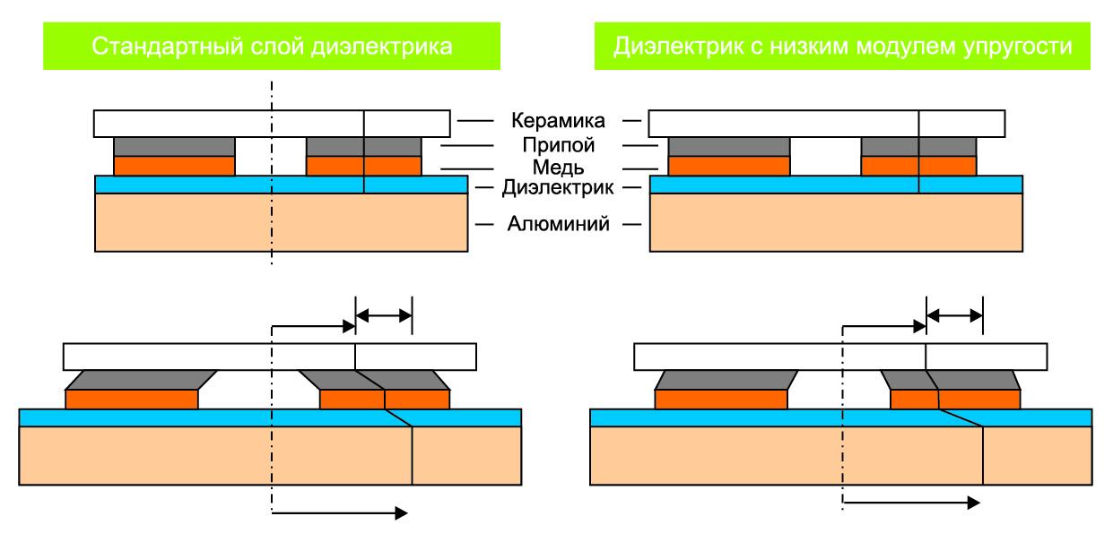 Сравнение стандартного диэлектрика и диэлектрика с низким модулем упругости
