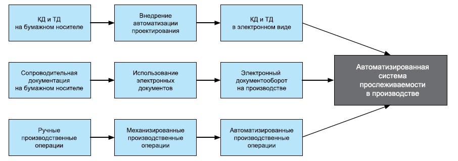 Эволюция организации производственного процесса