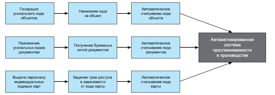 Система идентификации в производстве
