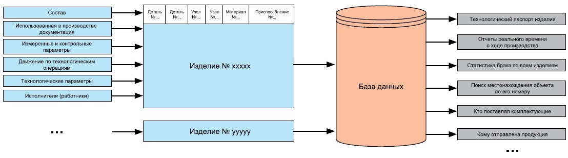 Сбор данных об объекте и их использование