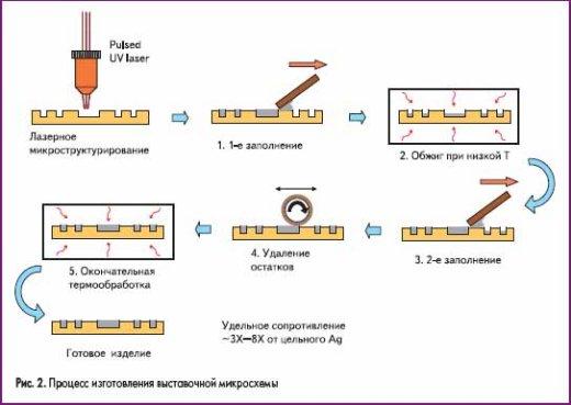 Процесс изготовления выставочной микросхемы