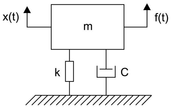 Схема объекта с одной степенью свободы (SDoF)